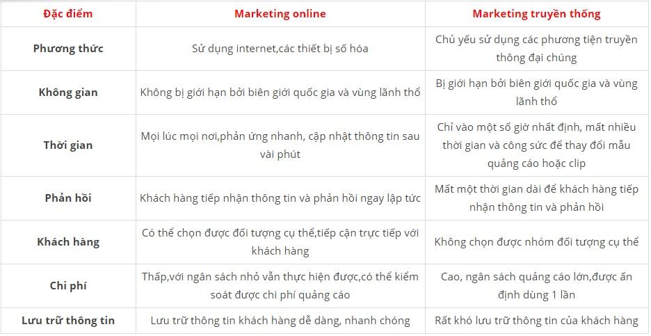 nên chọn marketing online hay marketting truyền thống