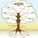 Học Internet Marketing qua mô hình